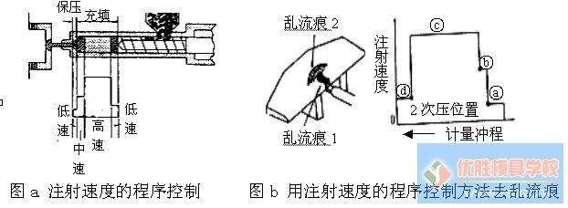 图二是基于对制品几何形状分析的基础上选择的多级注塑工艺:由于制品的型腔较深而壁又较薄,使模具型腔形成长而窄的流道,熔体流经这个部位时必须很快地通过,否则易冷却凝固,会导致充不满模腔的危险,在此应设定高速注射。但是高速注射会给熔体带来很大的动能,熔体流到底时会产生很大的惯性冲击,导致能量损失和溢边现象,这时须使熔体减缓流速,降低充模压力而要维持通常所说的保压压力(二次压力,后续压力)使熔体在浇口凝固之前向模腔内补充熔体的收缩,这就对注塑过程提出多级注射速度与压力的要求。