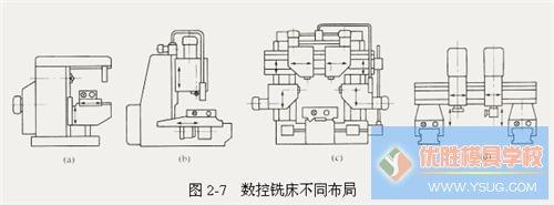 数控机床的布局特点,组成结构及性能指标