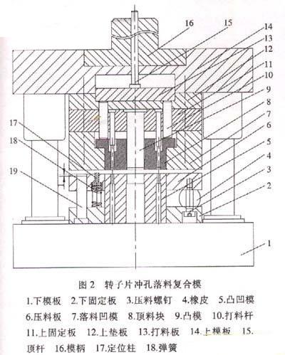 模具结构   图2所示为转子落料冲孔复合模结构图