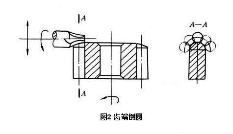 齿轮加工的四个主要步骤