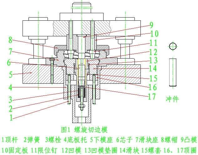 冲模工作时,上模借助压力机的压力,使凸模10先压住芯子、制件7、顶板2和弹簧,再往下凸模即要进入凹模,但由于限制柱的作用,凸模与凹模的平面间保持着一定的间隙。此时,凹模与四周导板1、13、4、5始终保持接触。凹模在导板的轨迹中,不但作上、下运动,还作水平方向运动时,芯子9也随之运动,即与凸模发生相对运动,在剪切力的作用下,对坯料进行剪切,并利用导板接触面的变化,使凹模按不同方向位移,依次把余边切掉。图2所示为凹模相对凸模位移切掉余边的慢动作的四个过程。实际上,冲压的一瞬间,即完成切边工作。