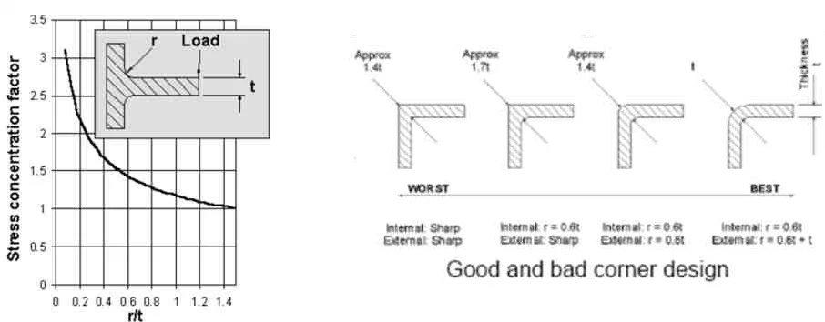 【技术资料】塑料产品结构设计要点说明