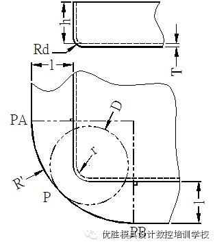 【技术资料】五金汽车模具展开计算设计标准